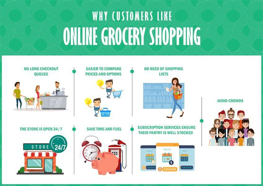 6b12996f886e Five pain points online groceries need to focus on