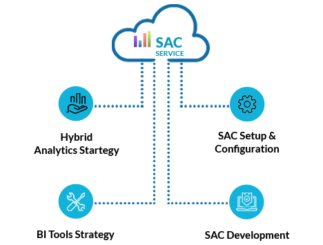 SAC (SAP Analytics Cloud) Jump Start