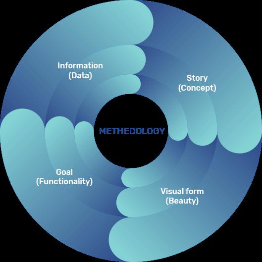 Methedology