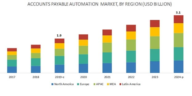 7 Promising Accounts Payable Automation Trends