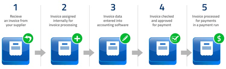 Transform Enterprise Accounts Payable with Intelligent Automation